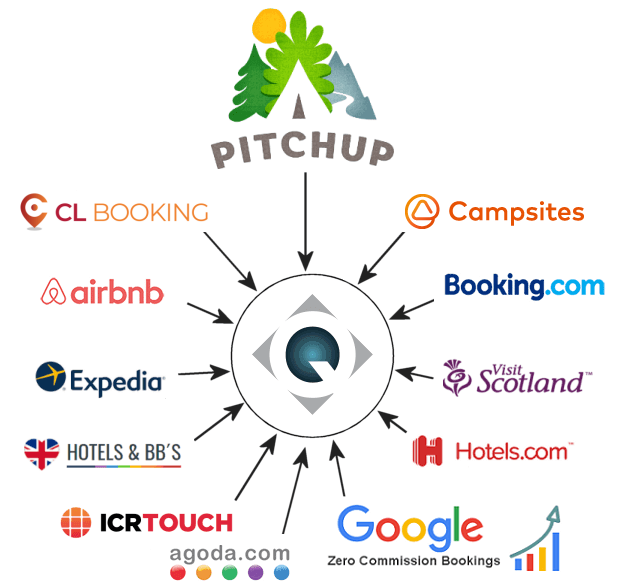 Channel Manager for your campsite to Pitchup and Airbnb